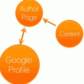 Google+ Author tags 99MediaLab
