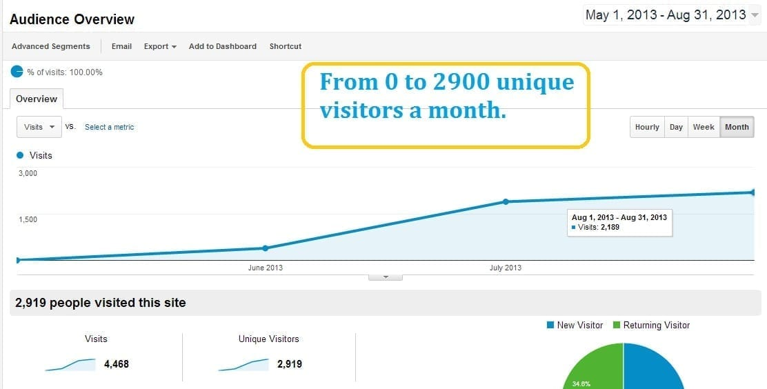 seo case studies 2013 Case studies of organic seo describing how i increased the traffic by more than 400% using on page and technical seo.