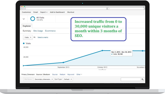 Increased Organic Traffic