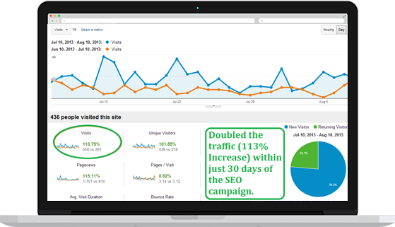 Doubled traffic with SEO