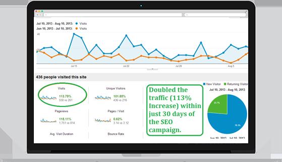 Increased Website Traffic by 35%