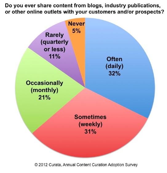 Content-Curation-Adoption-Survey