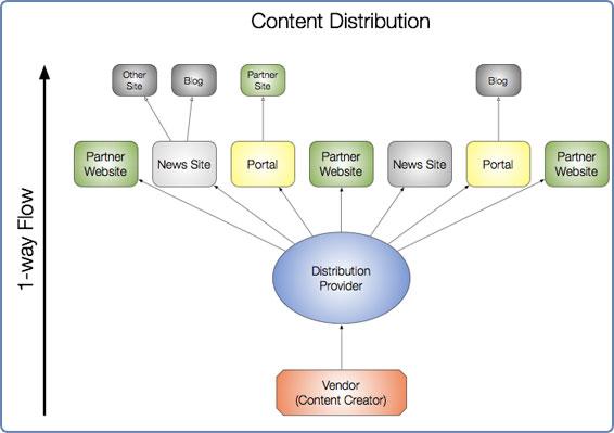 content distribution channel