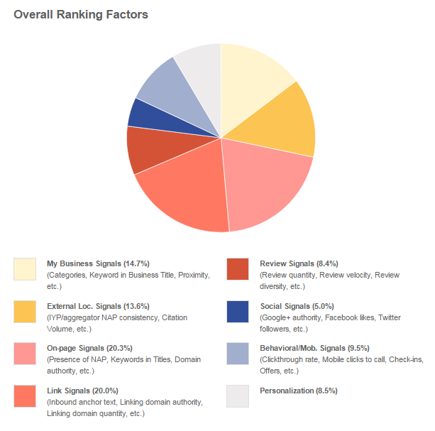 Image-6-local-rank-factors