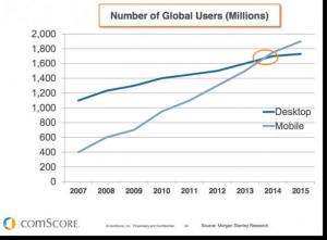 Mobile-stats-vs-desktop-users