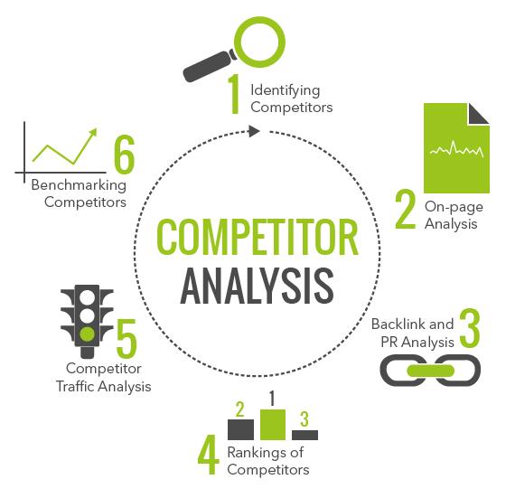 competitor-analysis-circle