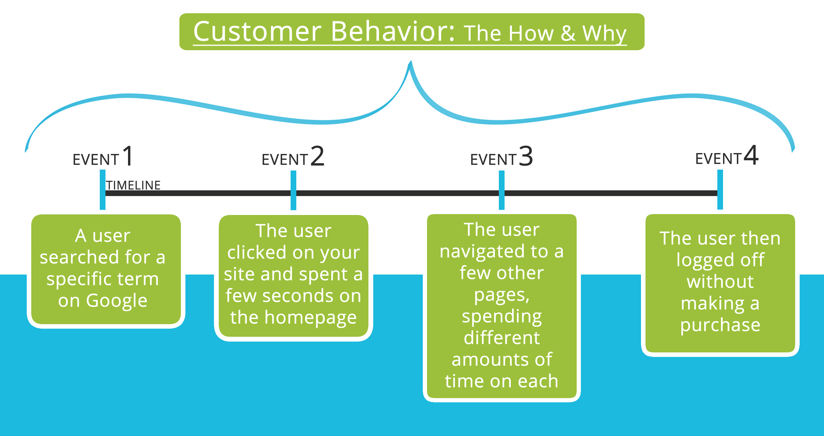 visual_representation_of_events_that_make_up_behavioral_analysis
