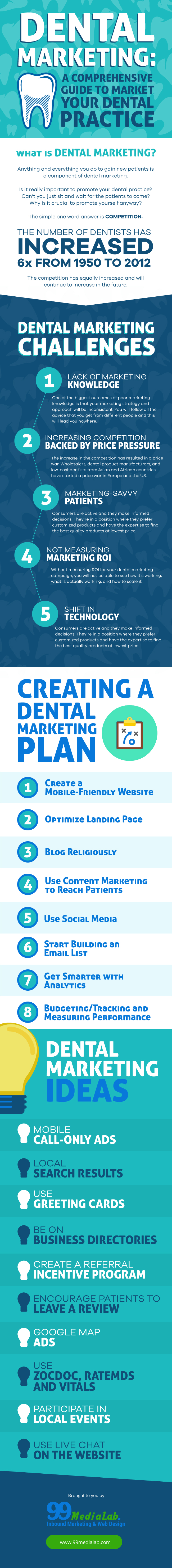 Dental marketing guide the most comprehensive dental marketing plan want to share this infographic on your site just copy the code below fandeluxe Image collections