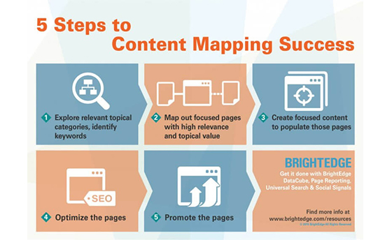 local seo name address phone number content mapping success