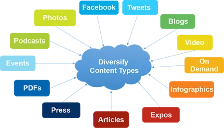 saas marketing content ideas cloud