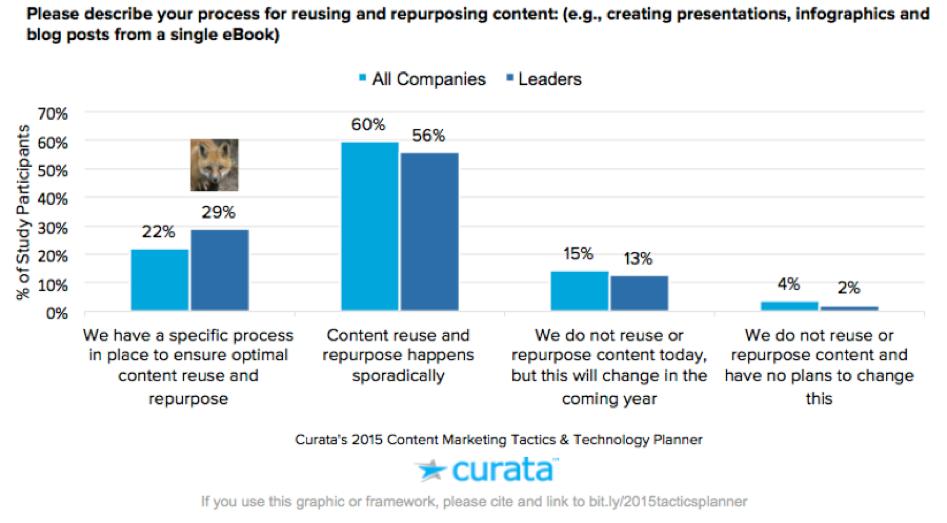 saas marketing curata graph