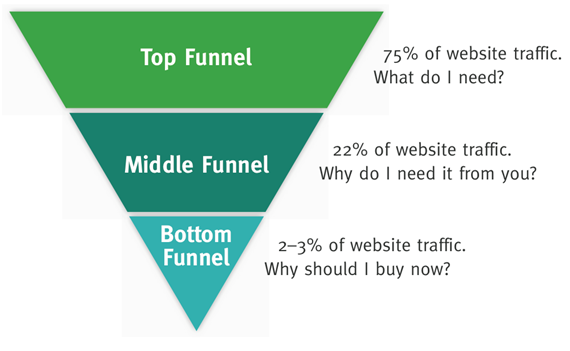 interactive content idea - funnel diagram