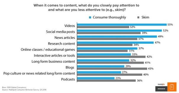 interactive content - Hubspot graph