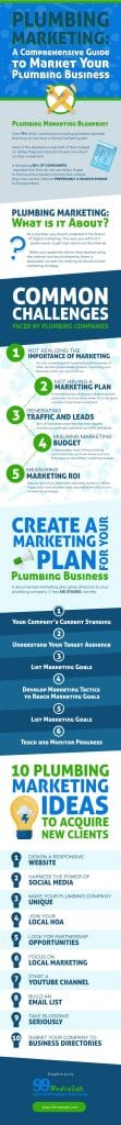 plumber marketing