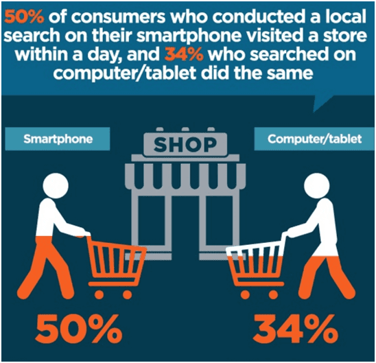 local marketing outreach smartphone visitors are shoppers
