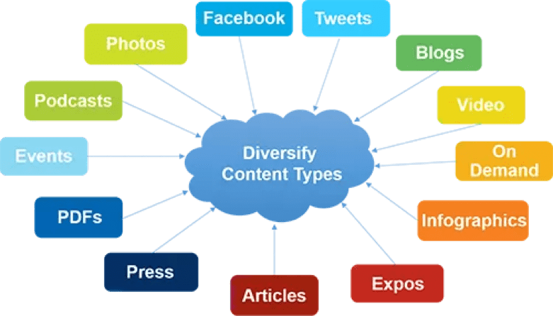 saas marketing content ideas cloud