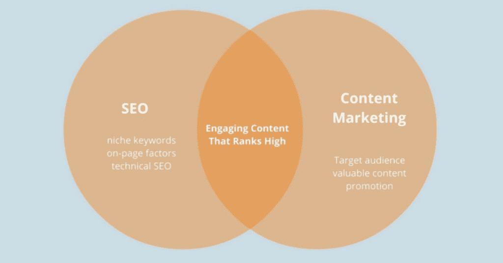 Ecommerce SEO and content marketing