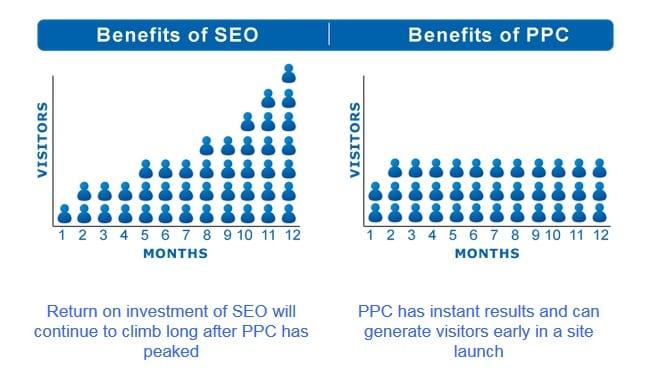 Ecommerce SEO vs PPC