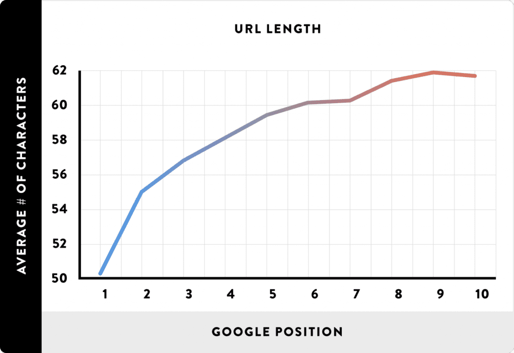 Shorter URLs have SEO advantage