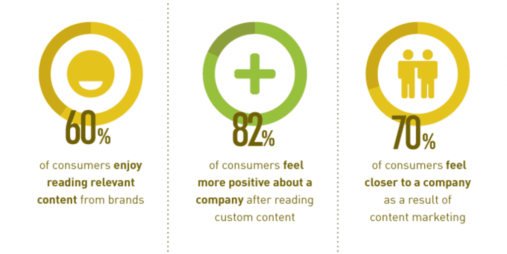 Benefits of content marketing for ecommerce - build a relationship with your audience