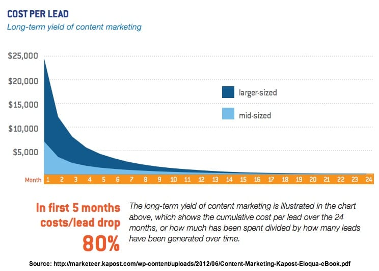 Content marketing cost per lead