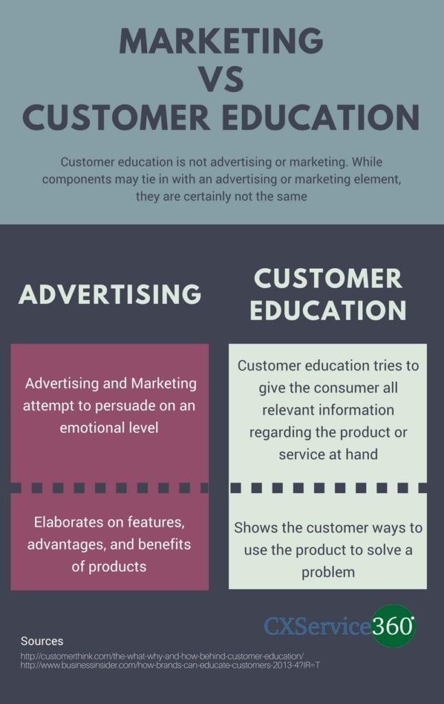 Marketing vs. customer education
