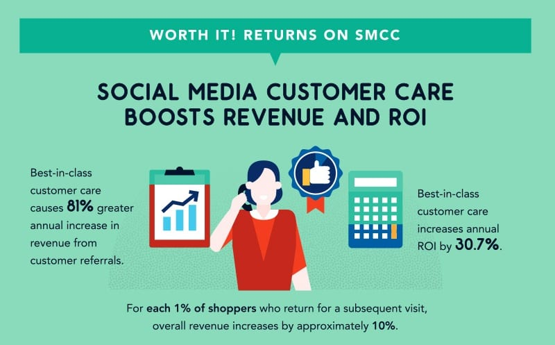 Social media enables ecommerce businesses to provide superb customer service.