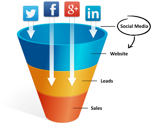 Social media helps businesses generate traffic, leads, and sales.