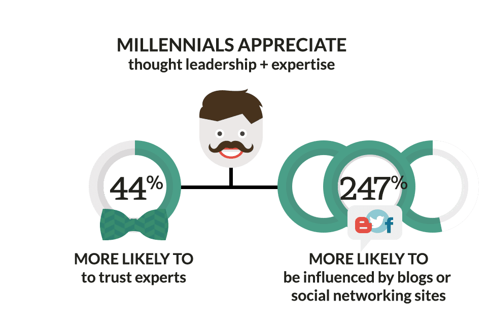 Thought leadership stats